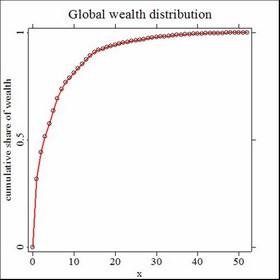 gelir dağılımı