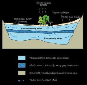 hidrojeoloji