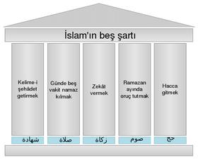 islamın şartları