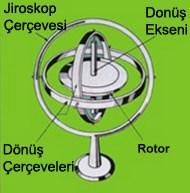 jiroskop