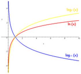 logaritmik
