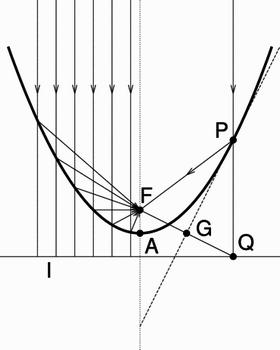 parabol