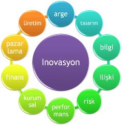 inovasyon kenadioy