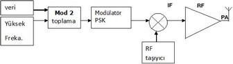 CDMA kodlayıcı