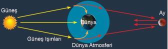 ay ve güneş tutulmasının önemi